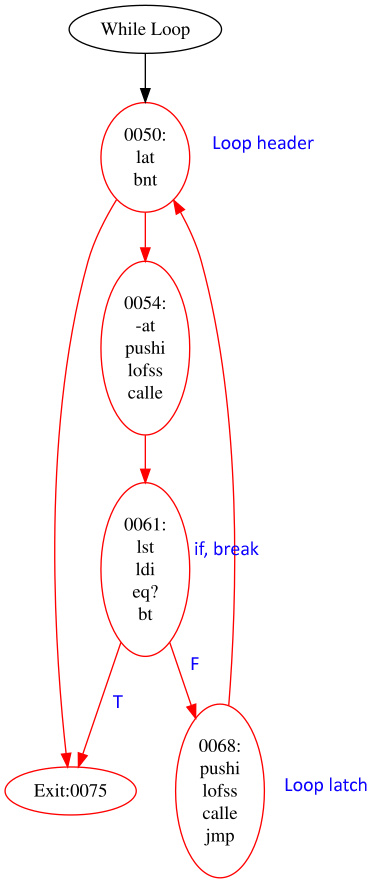 One branch of the if-break node leads to the loop exit. The if-statement doesn't have an easily recognizable pattern.